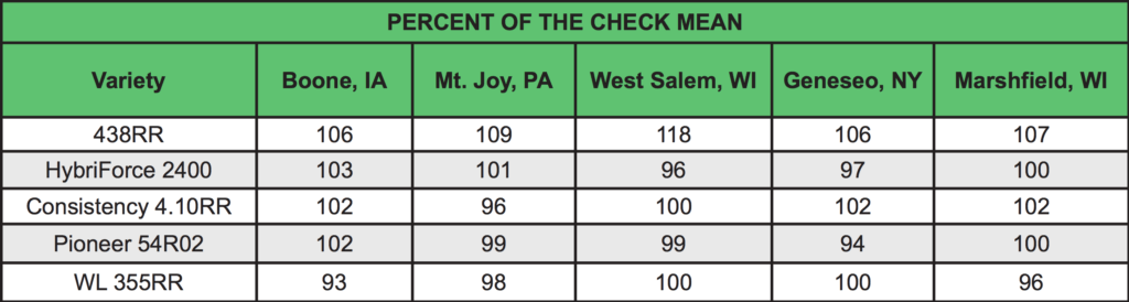 Check Mean table