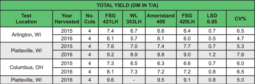 Total Yield Chart